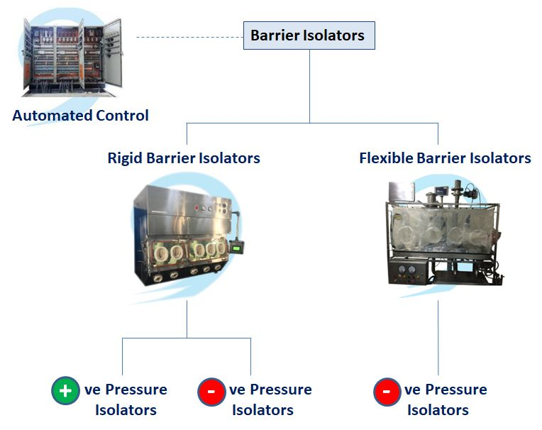 Barrier Isolator Types and Configurations