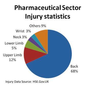 Pharmaceutical Injury pie chart